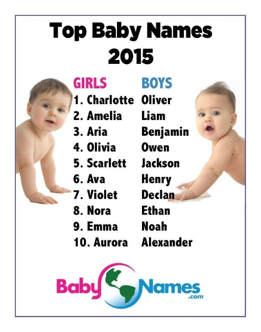Top Baby Names For 2015 Charlotte And Oliver Years Most Popular Trending 2016 News KpopStarz
