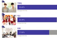 SM Artists K-pop Poll