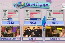 Shinhwa wins