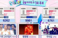 Big Bang wins during the June 28 episode of 'Inkigayo'