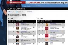 Psy Ranks in Top 10 on U.S. 'American Top 40 Chart'
