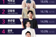 Top 5 of the most hardworking actor 2016 from Moolmang polling.