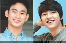 Review of Most Popular Actors in Their 20s: Kim Soo Hyun No. 1